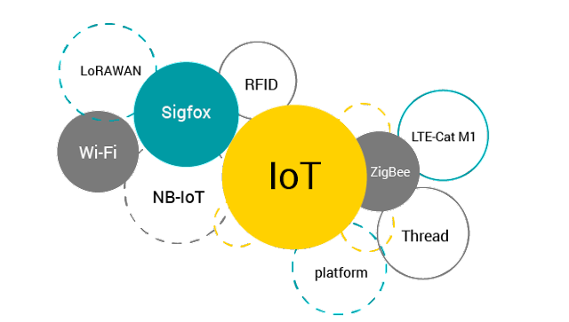 Internet layer in IoT network technologies