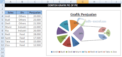 Grafik Pie of Pie Excel
