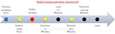 Produk turunan peluruhan Uranium - GEOLOGI - EFBUMI.NET