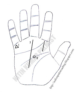 हस्तरेखा में कुछ महत्वपूर्ण योग