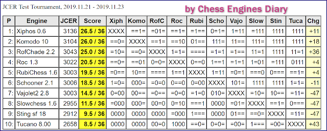 JCER (Jurek Chess Engines Rating) tournaments - Page 20 2019.11.21.JCERTestTournamentScid.html