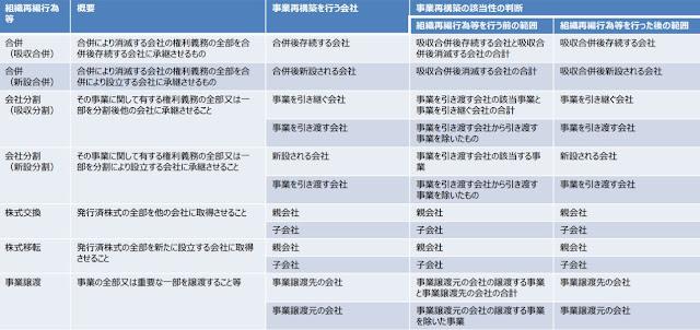 組織再編要件(事業再構築補助金の手引き)
