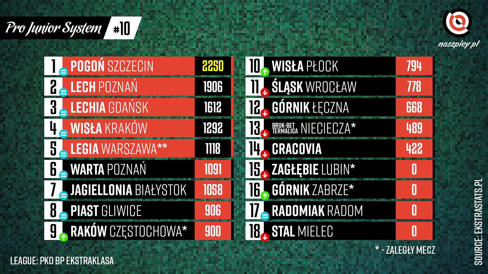 Klasyfikacja Pro Junior System po 10. kolejce PKO Ekstraklasy 2021-22<br><br>Źródło: Opracowanie własne na podstawie ekstrastats.pl<br><br>graf. Bartosz Urban