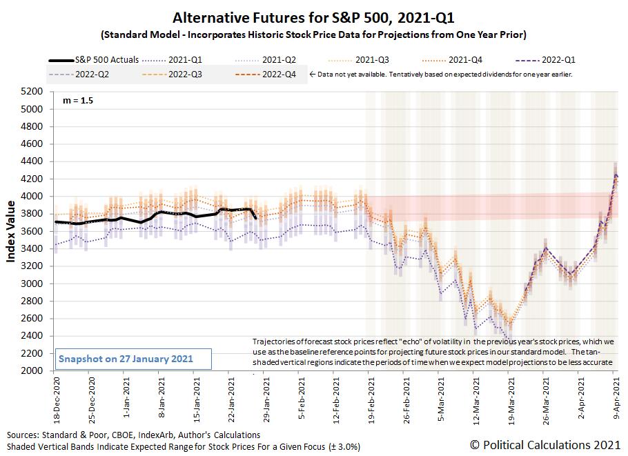 Alternative Futures - S&P 500 – 2021Q1 - Standard Model (m=+1.5 from 22 September 2020) - Snapshot on 27 Jan 2021