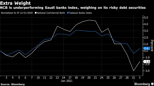 Riskiest Bank Capital Comes Cheaper in Gulf Than for UBS or HSBC - Bloomberg