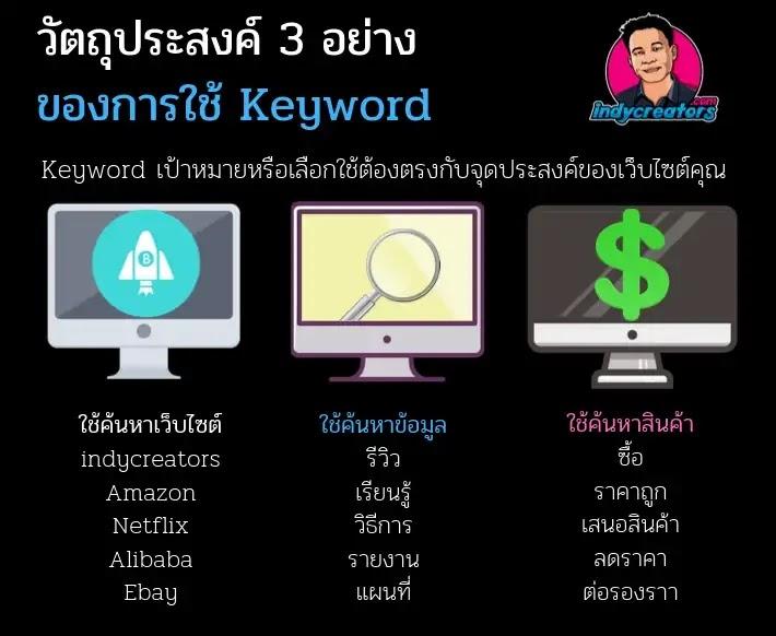 keyword มีความสำคัญอย่างไร