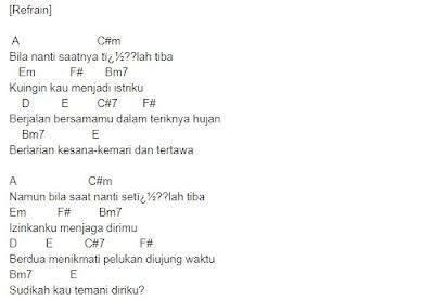 not angka dan lirik lagu Akad Payung Teduh