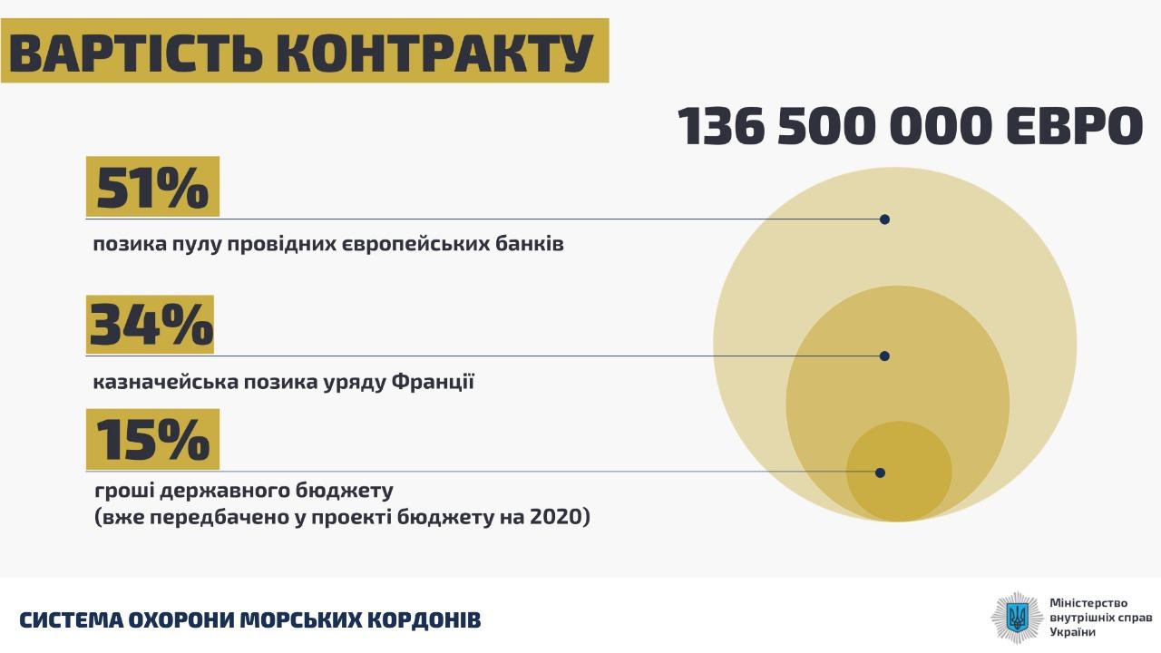 Арсен Аваков підписав угоду щодо будівництва 20 катерів