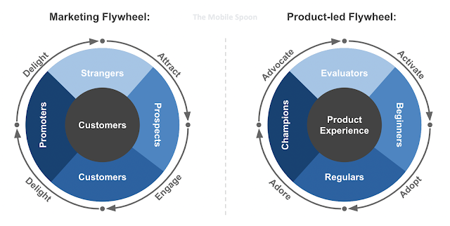 Product-led growth flywheel model - the mobile spoon