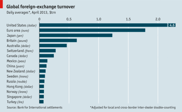Forex daily turnover 2013