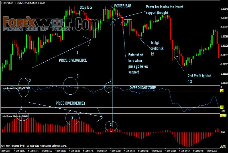 Forex income potential