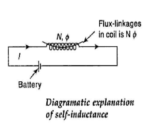 Self Inductance Definition