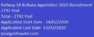 Railway ER Kolkata Apprentice 2020 Recruitment 2792 Post,eastern railway apprentice