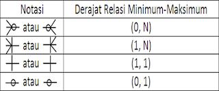 notasi derajat relasi minimum maksimum