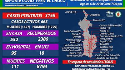40 nuevos casos para el Choco el jueves 6 de agosto. 34 de ellos en Quibdó. 2 en Condoto, Uno en Istmina, Riosucio Alto Baudó y Cértegui