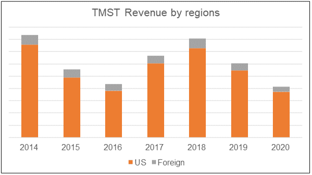 TMST revenue by region