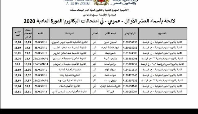 لائحة بالعشر الأوائل بمديرية سيدي البرنوصي!!