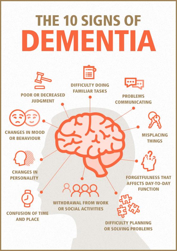 Symptoms Of Dementia