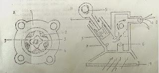 Sistim Pelumasan Sepeda Motor ( Lubricating Systim )