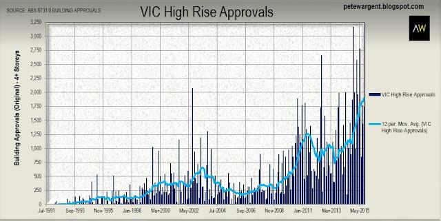 vic high rise
