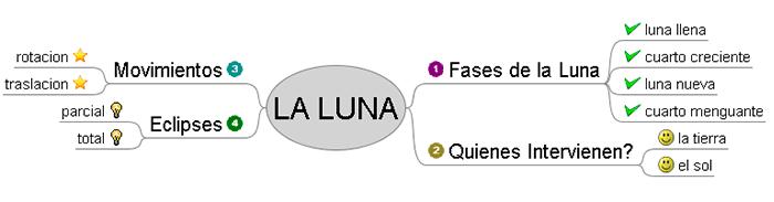 Mapa conceptual de la luna