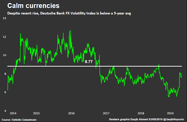 FX Volatility Index
