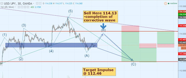 How You could Maximize Pips In UJ in Intraday Read strategy