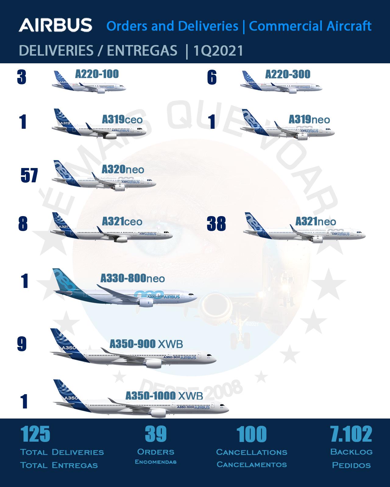 AIRBUS: TOTAL DE ENTREGAS E ENCOMENDAS 1T2021 | É MAIS QUE VOAR