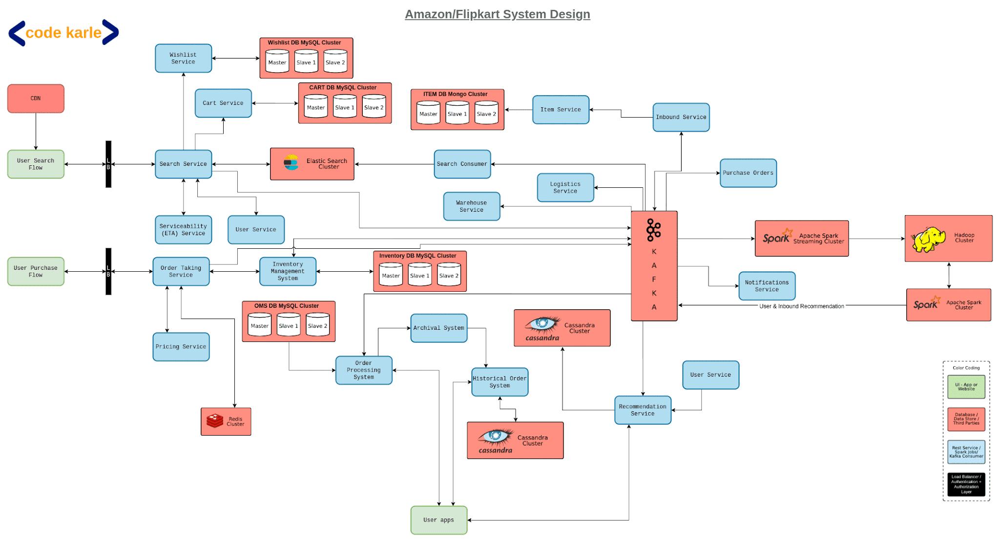 amazon system design