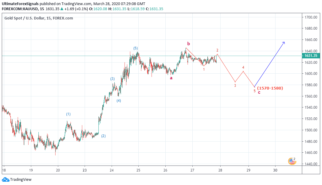 Gold Wave Analysis
