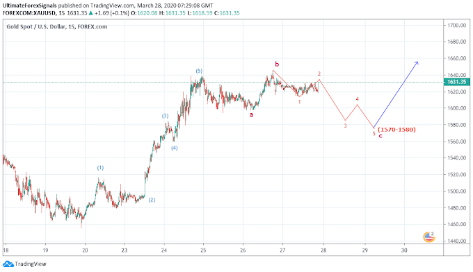 XAU/USD Gold elliott wave Analysis Week 30th March - 4th April