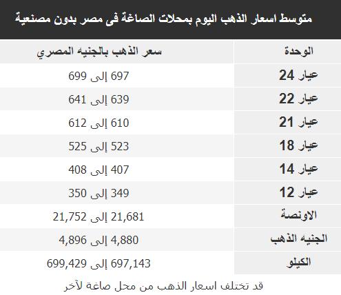 متوسط اسعار الذهب اليوم بمحلات الصاغة فى مصر بدون مصنعية 24-11-2018