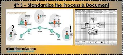 4th S of 5S Methodology - Seiketsu or Standardize