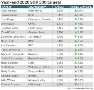 neye yatırım yapmalı 2020