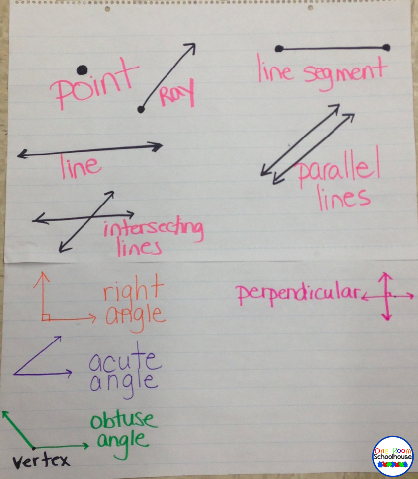 Geometry anchor charts one room schoolhouse their chart we come back as a class and fill out the class anchor chart students are allowed to correct their chart as we go and we discuss why their ccuart Choice Image