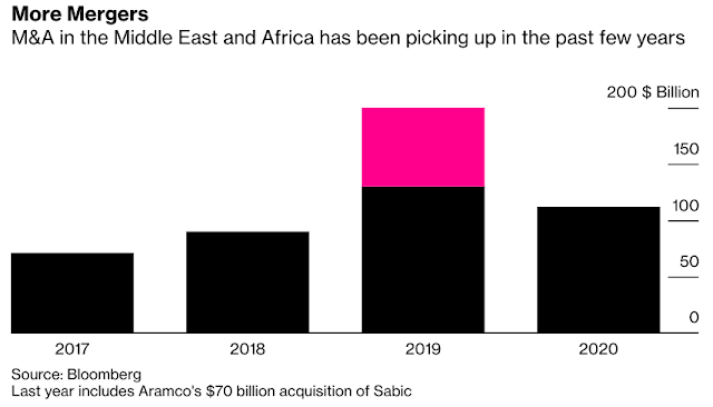 JPMorgan Ousted as Mideast-Africa's Top Dealmaker by U.S. Rivals - Bloomberg