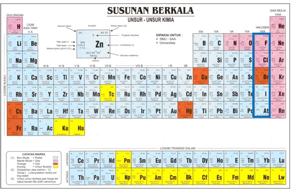 Geologi dan dongengku mineral halida pada umumnya mineral halida mempunyai ciri fisik lembut belahan yang baik sering kali warnanya cerah pada tabel periodik berikut menjelaskan posisi ion ccuart Images