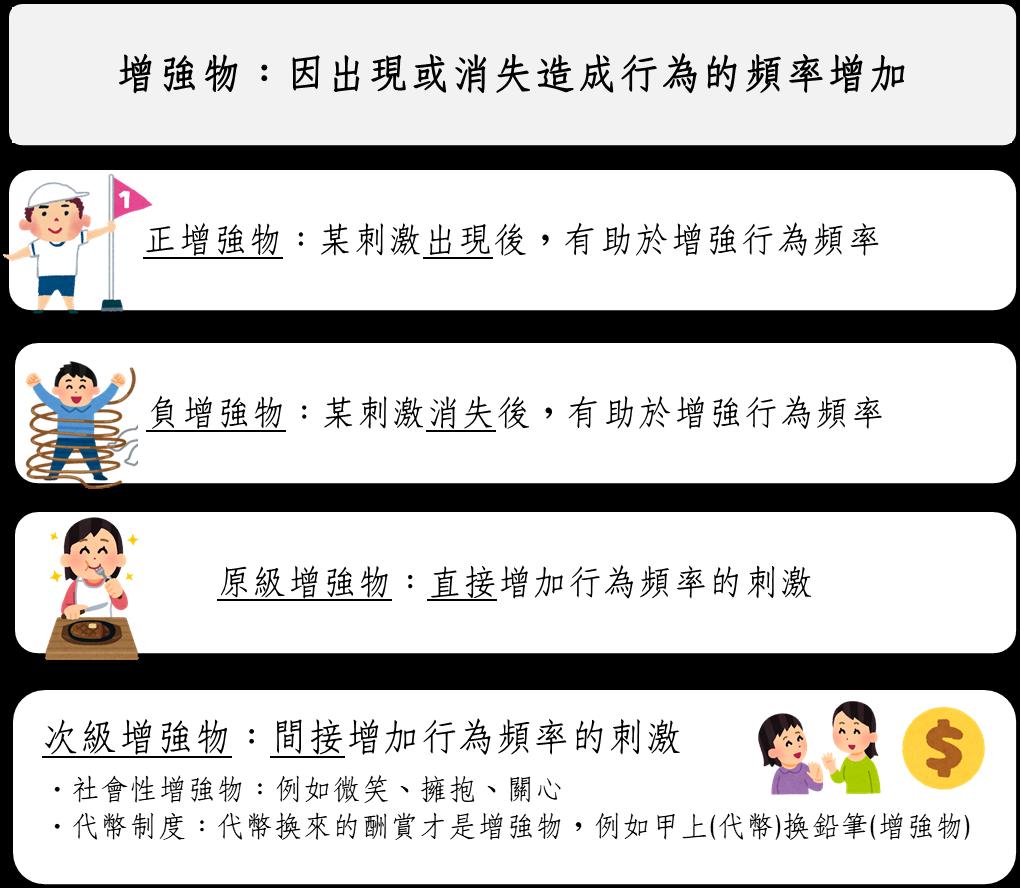 兒童發展與輔導──2重要學派理論介紹