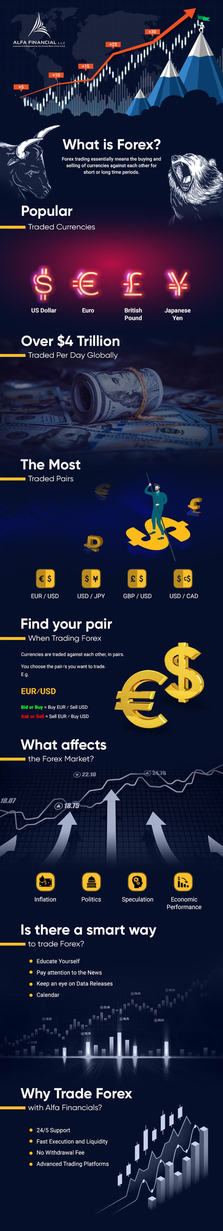 What Is Forex? #infographic
