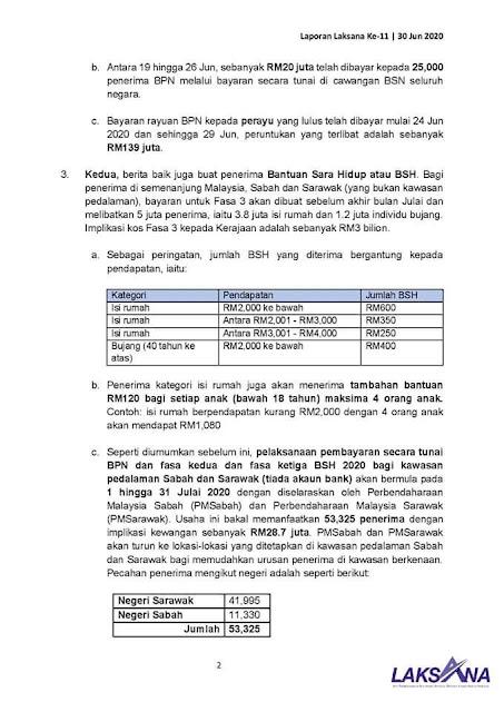 Tarikh Bayaran BSH Fasa 3 & Tambahan RM100 Sebelum Akhir Julai 2020