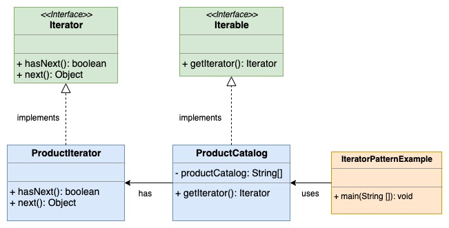 Iterator Design Pattern UML Diagram