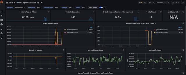 How to Setup Nginx Ingress and Monitor Ingress Metrics with Prometheus & Grafana
