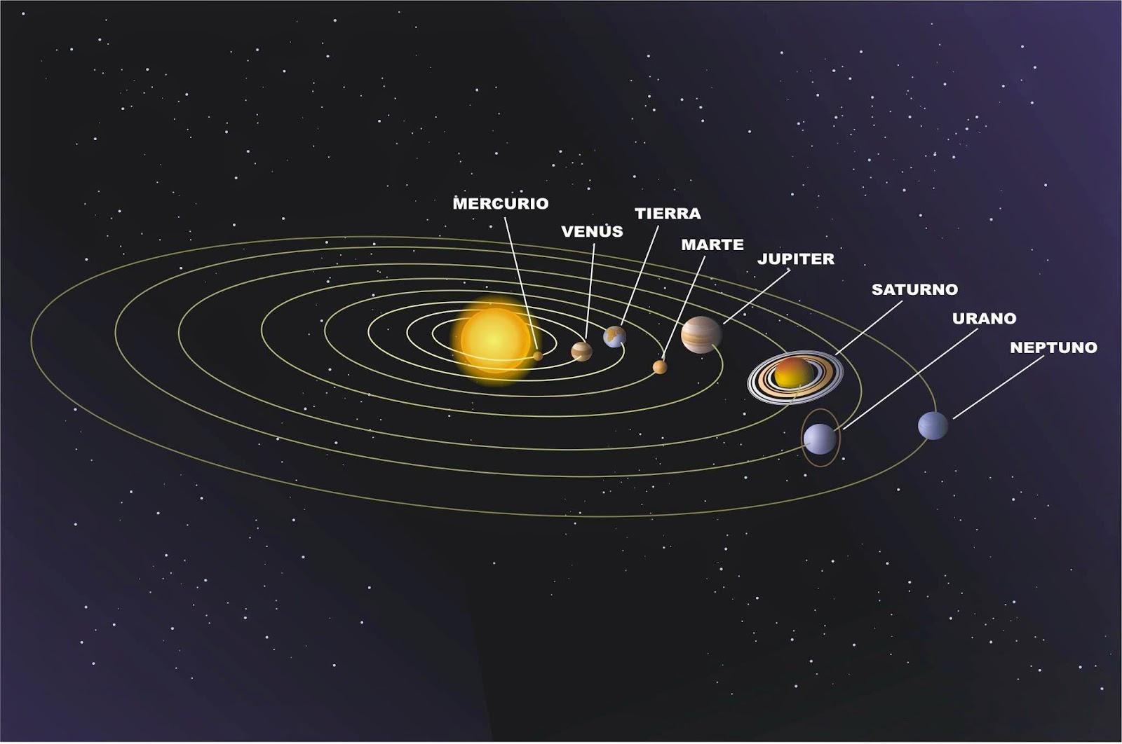 teorías de morin sobre los tránsitos, tránsitos planetarios en la carta natal, tránsitos carta natal de venezuela, teorías conspirativas astrología