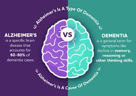 Infographics on comparison between dementia and Alzheimer''s disease
