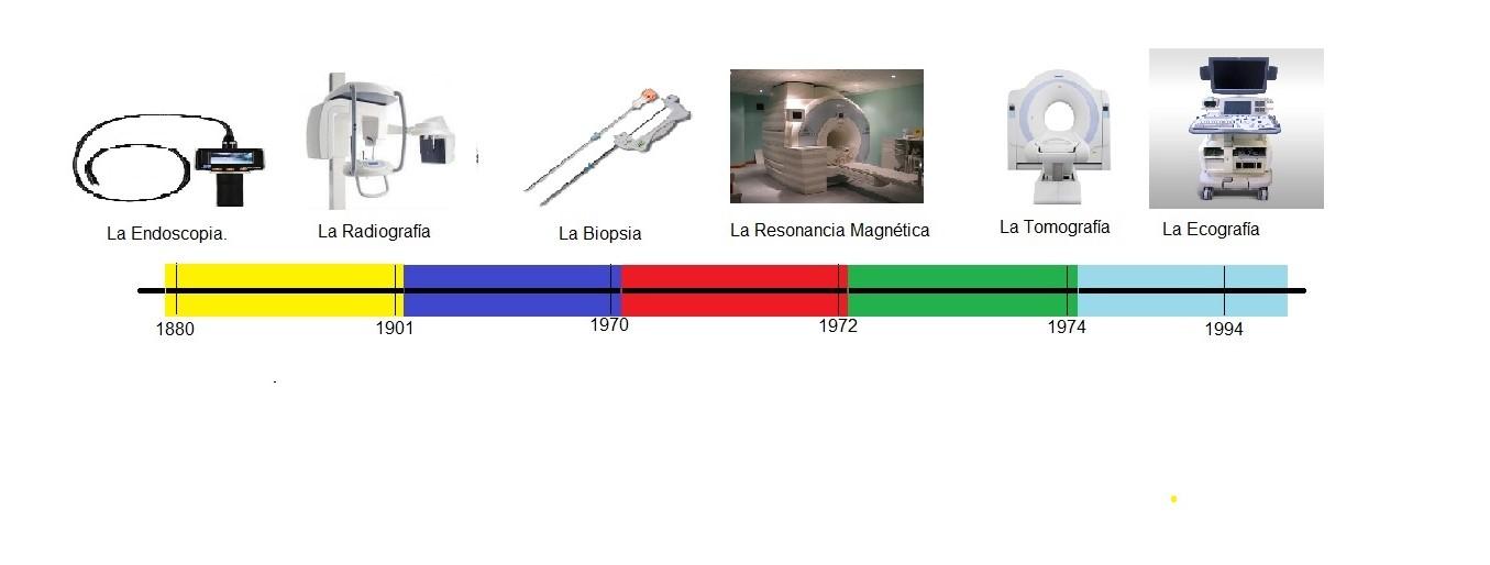 Avances Tecnologicos en la Anatomía