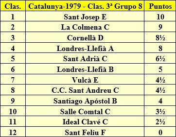Clasificación final de la liga de Catalunya 1979 - 3ª Categoría - Grupo 8