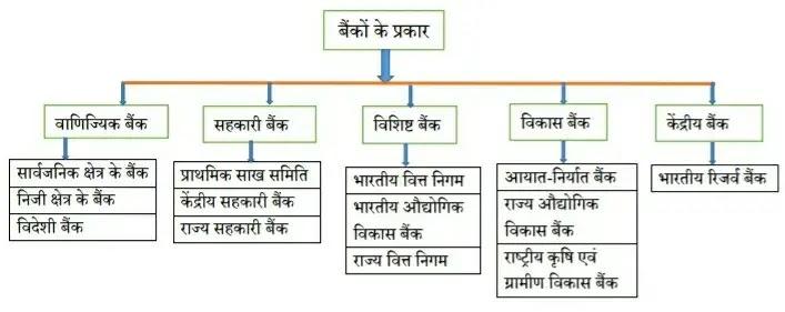 बीमा एवं बैंक के प्रकार  / BIMA AVM BANK KE PEAKAR NOTES IN HINDI PDF
