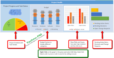 project health graphs, project health template