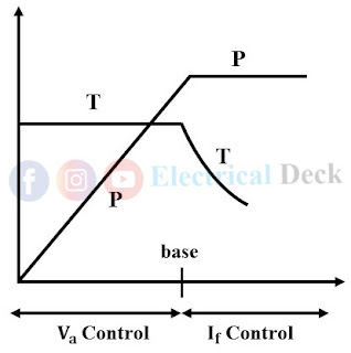 Ward Leonard Speed Control Method of DC Motor
