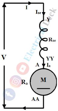 Types of DC Motors